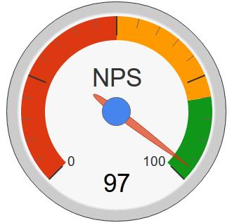 nps meten